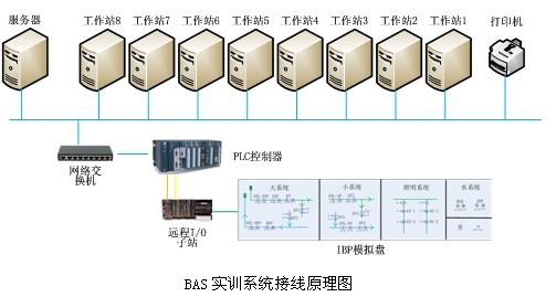 2.3bas实训系统接线原理图